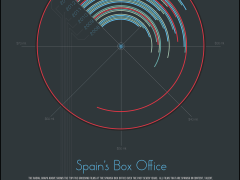 Visualizing Box Office Returns